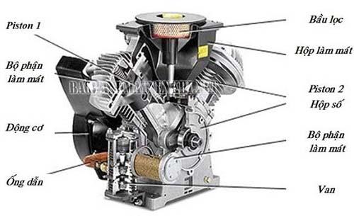 Cấu tạo của máy nén khí piston 2 cấp